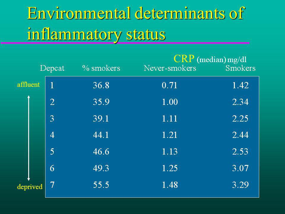 Environmental determinants of inflammatory status CRP (median) mg/dl affluent deprived