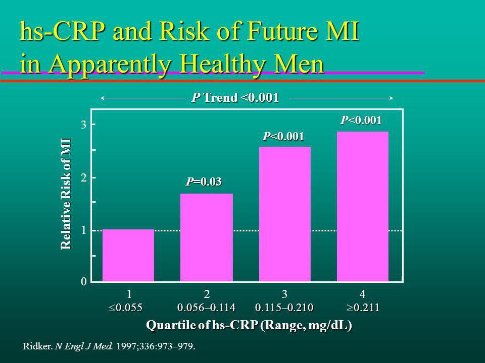 P<0.001 P=0.03 Quartile of hs-CRP (Range, mg/dL) P Trend <0.001 0.055 0.055 0.056–0.114 0.056–0.114 0.115–0.210 0.115–0.210 0.211 0.211 Relative Risk of MI Ridker.