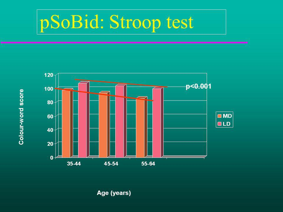 pSoBid: Stroop test p<0.001 Age (years) Colour-word score