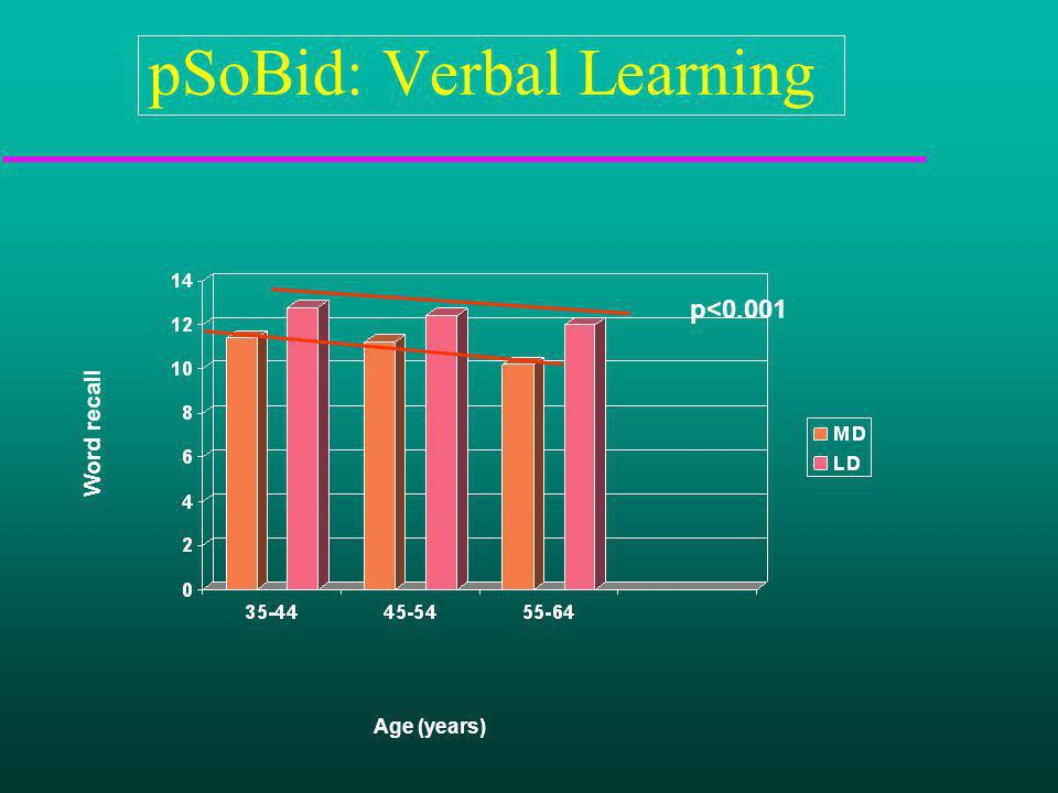 pSoBid: Verbal Learning p<0.001 Age (years) Word recall