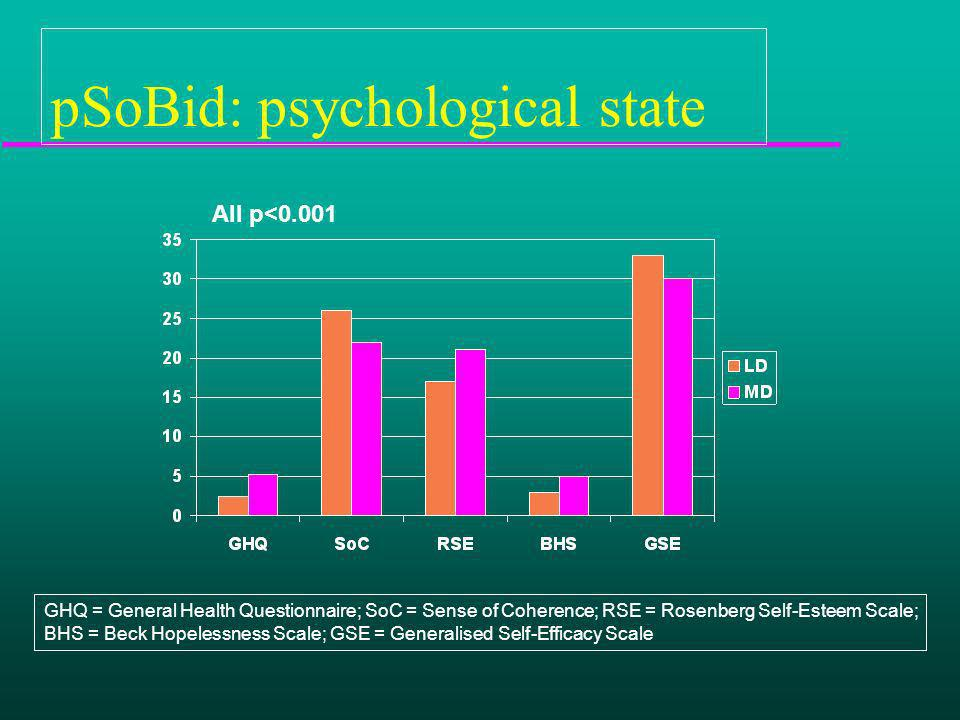 pSoBid: psychological state All p<0.001 GHQ = General Health Questionnaire; SoC = Sense of Coherence; RSE = Rosenberg Self-Esteem Scale; BHS = Beck Hopelessness Scale; GSE = Generalised Self-Efficacy Scale