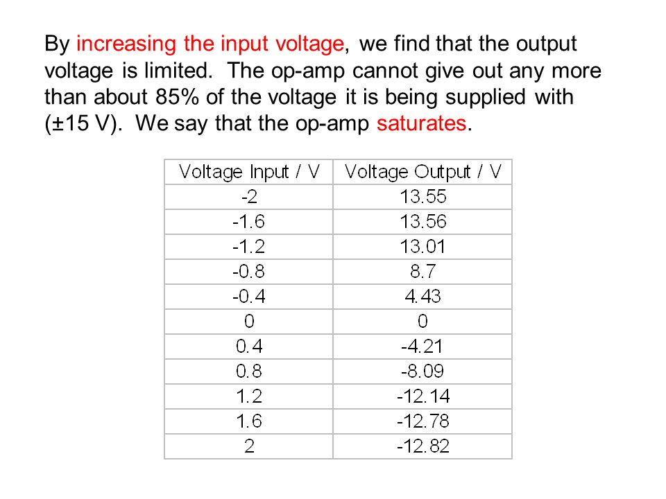 By increasing the input voltage, we find that the output voltage is limited.