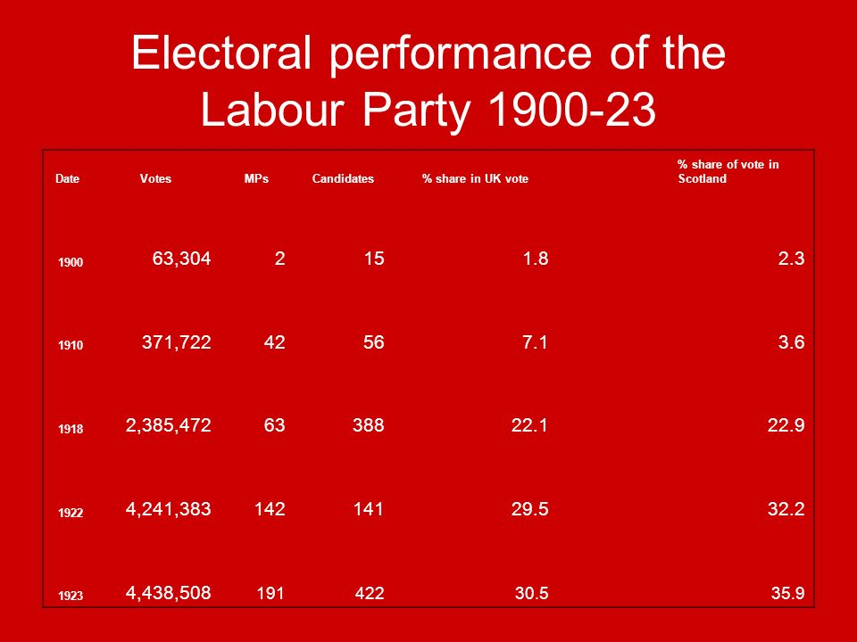 Electoral performance of the Labour Party 1900-23 DateVotesMPsCandidates% share in UK vote % share of vote in Scotland 1900 63,3042151.82.3 1910 371,72242567.13.6 1918 2,385,4726338822.122.9 1922 4,241,38314214129.532.2 1923 4,438,508 19142230.535.9