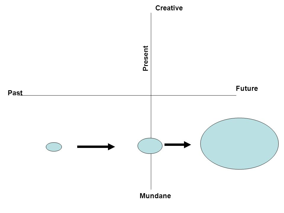 Present Past Future Mundane Creative