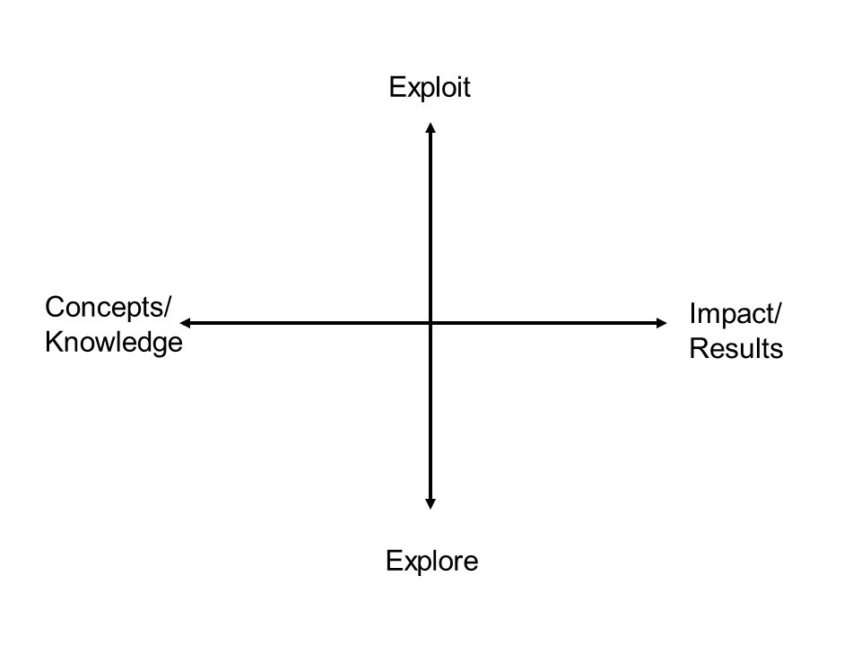 Exploit Explore Impact/ Results Concepts/ Knowledge