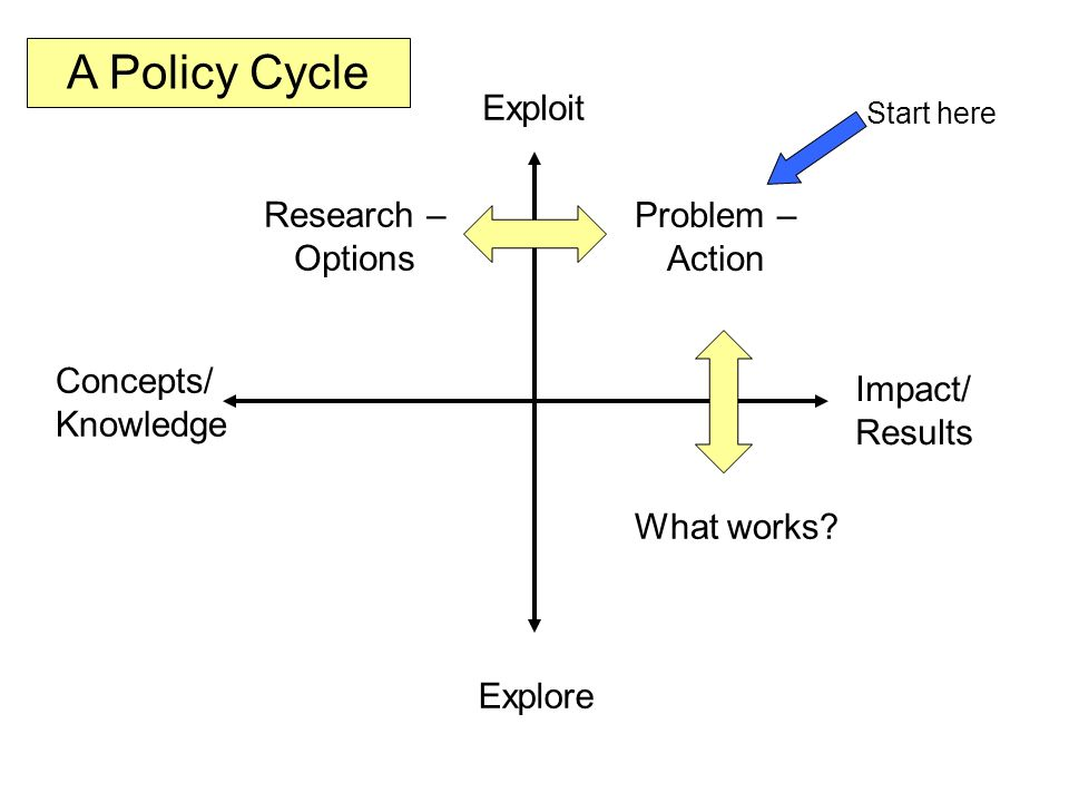 Exploit Explore Impact/ Results Concepts/ Knowledge Problem – Action Research – Options What works? A Policy Cycle Start here