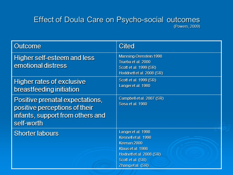 Effect of Doula Care on Psycho-social outcomes (Powers, 2009) OutcomeCited Higher self-esteem and less emotional distress Manning-Orenstein 1998 Trueba et al.