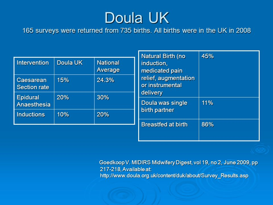 Doula UK 165 surveys were returned from 735 births.