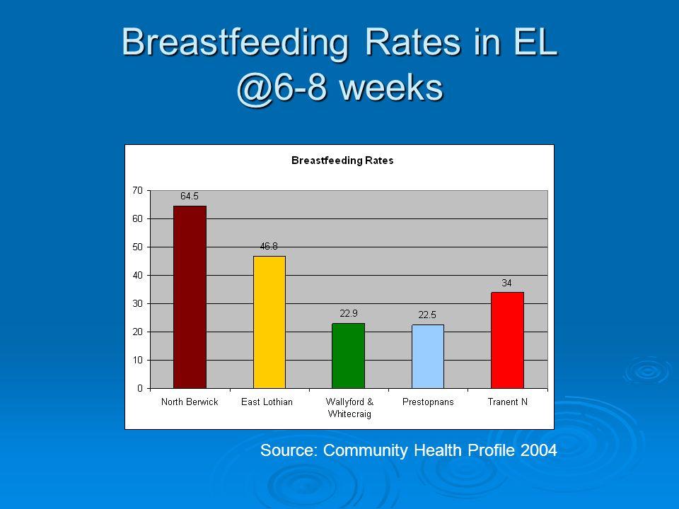 Breastfeeding Rates in EL @6-8 weeks Source: Community Health Profile 2004
