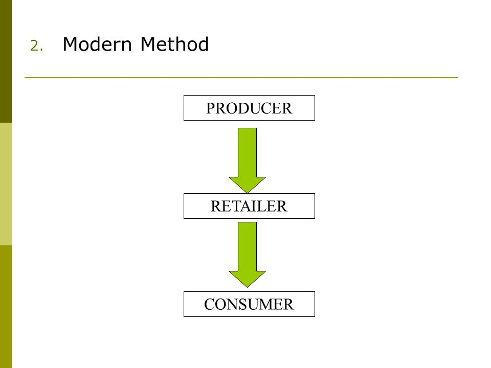 2. Modern Method PRODUCER RETAILER CONSUMER