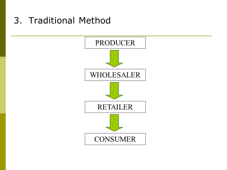 3. Traditional Method WHOLESALER PRODUCER RETAILER CONSUMER