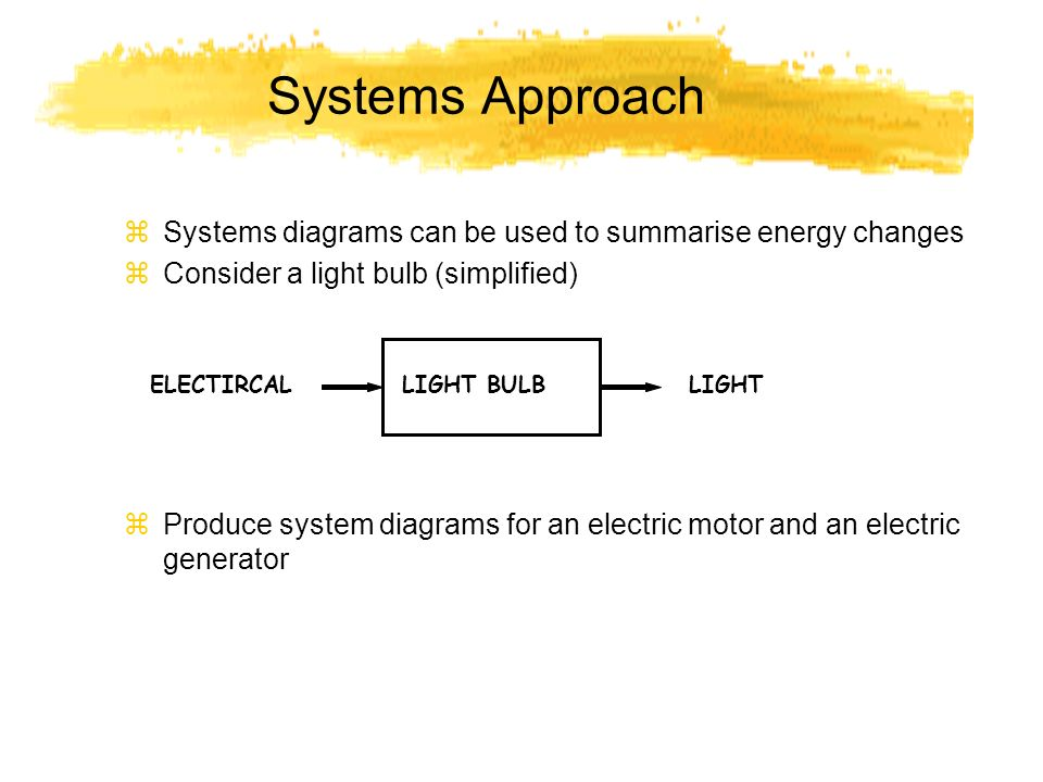Systems Approach zSystems diagrams can be used to summarise energy changes zConsider a light bulb (simplified) zProduce system diagrams for an electri
