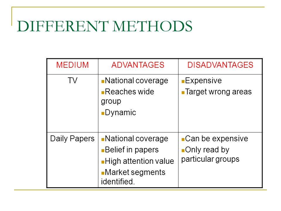 DIFFERENT METHODS MEDIUMADVANTAGESDISADVANTAGES TV National coverage Reaches wide group Dynamic Expensive Target wrong areas Daily Papers National cov