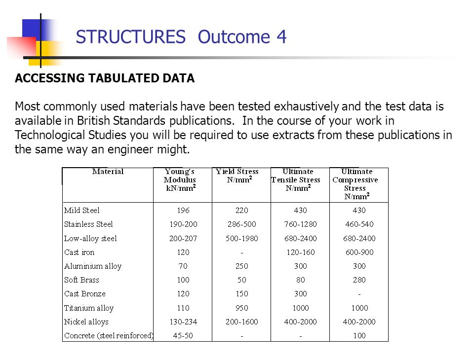 STRUCTURES Outcome 4 ACCESSING TABULATED DATA Most commonly used materials have been tested exhaustively and the test data is available in British Standards publications.