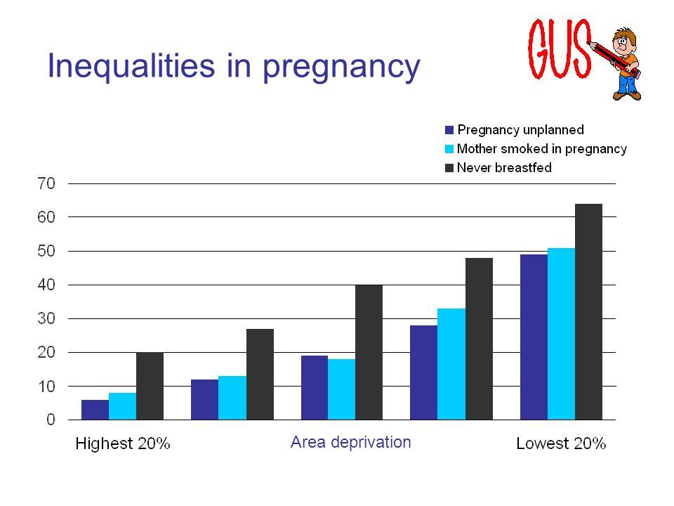 Area deprivation Inequalities in pregnancy