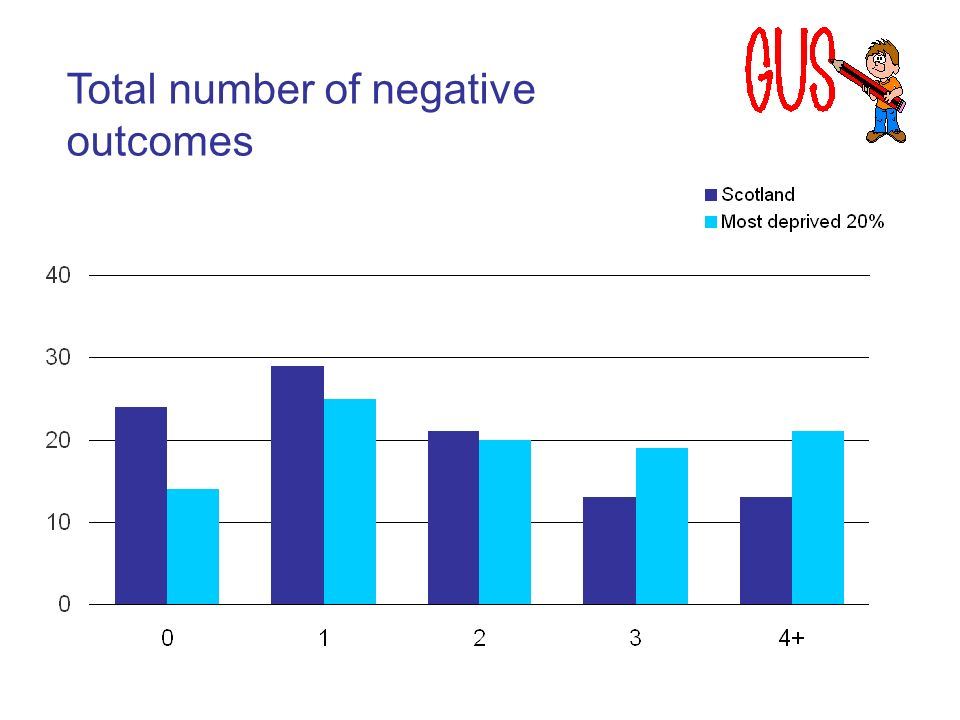 Total number of negative outcomes