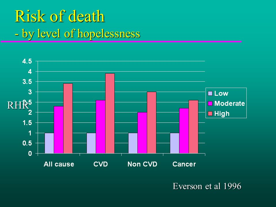 Risk of death - by level of hopelessness RHR Everson et al 1996