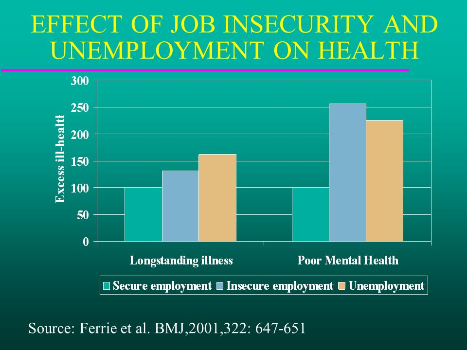 EFFECT OF JOB INSECURITY AND UNEMPLOYMENT ON HEALTH Source: Ferrie et al. BMJ,2001,322:
