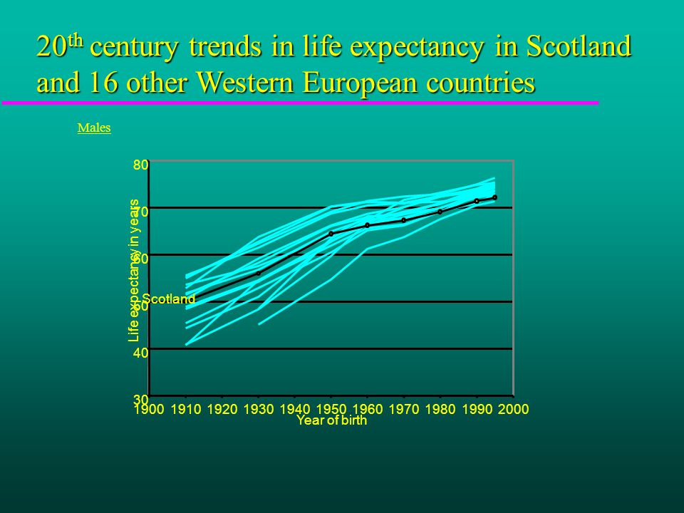 20 th century trends in life expectancy in Scotland and 16 other Western European countries Males 30 40 50 60 70 80 19001910192019301940195019601970198019902000 Year of birth Life expectancy in years Scotland
