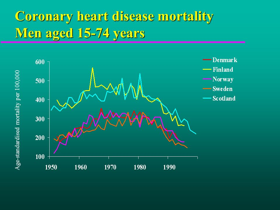 Coronary heart disease mortality Men aged 15-74 years Age-standardised mortality per 100,000