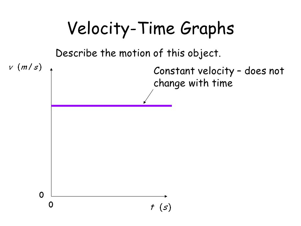 Velocity-Time Graphs Constant velocity – does not change with time 0 0 Describe the motion of this object.