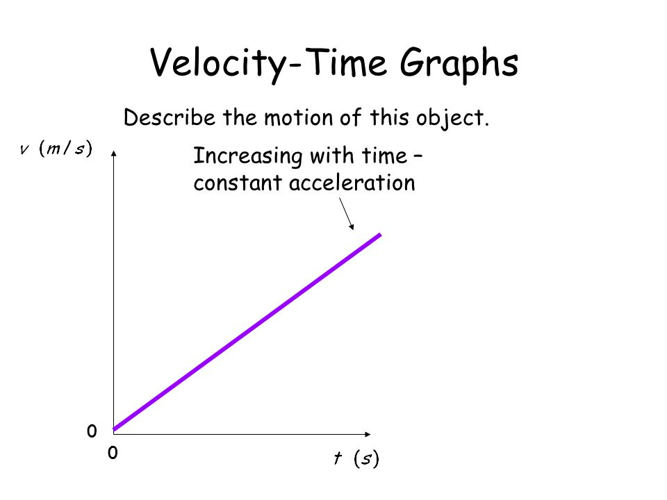 Velocity-Time Graphs Increasing with time – constant acceleration 0 0 Describe the motion of this object.