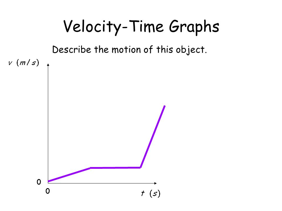 Velocity-Time Graphs 0 0 Describe the motion of this object.