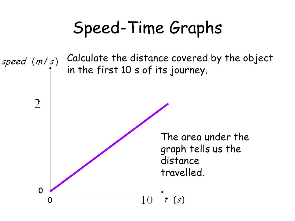 Speed-Time Graphs 0 0 Calculate the distance covered by the object in the first 10 s of its journey. The area under the graph tells us the distance tr