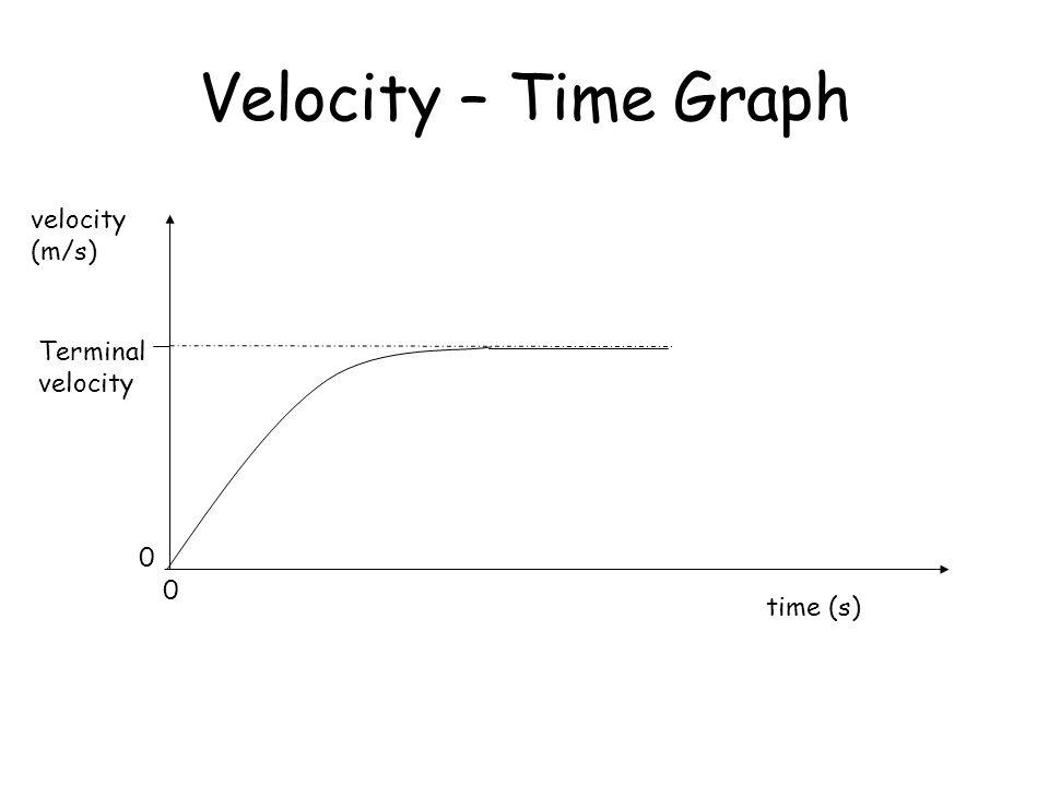 Velocity – Time Graph velocity (m/s) 0 0 time (s) Terminal velocity