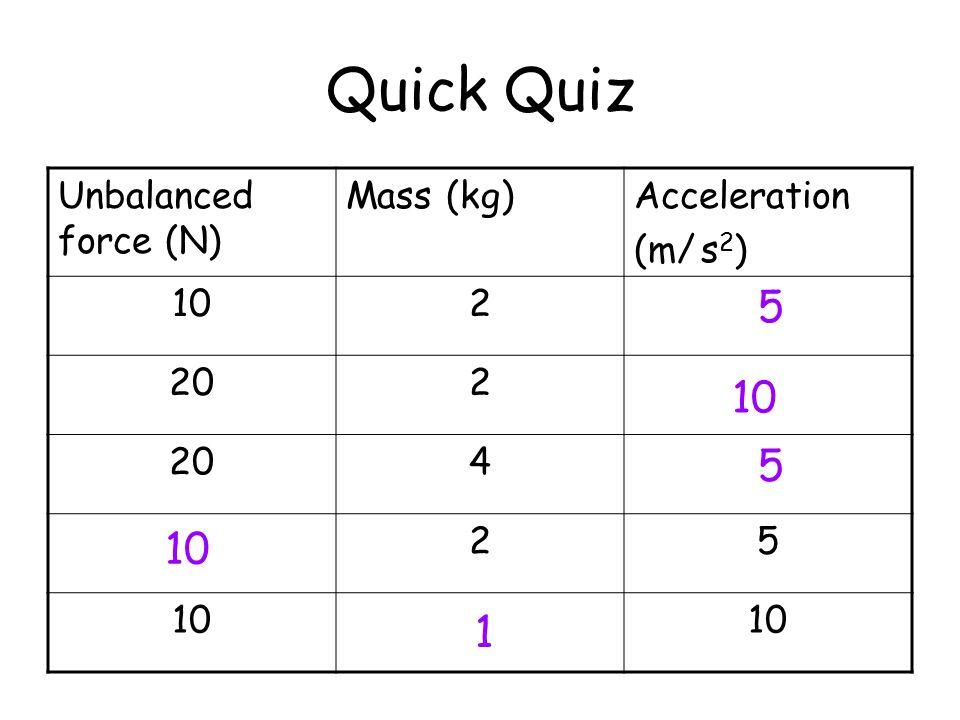 Quick Quiz Unbalanced force (N) Mass (kg)Acceleration (m/ s 2 ) 102 202 4 25 10 5 5 1