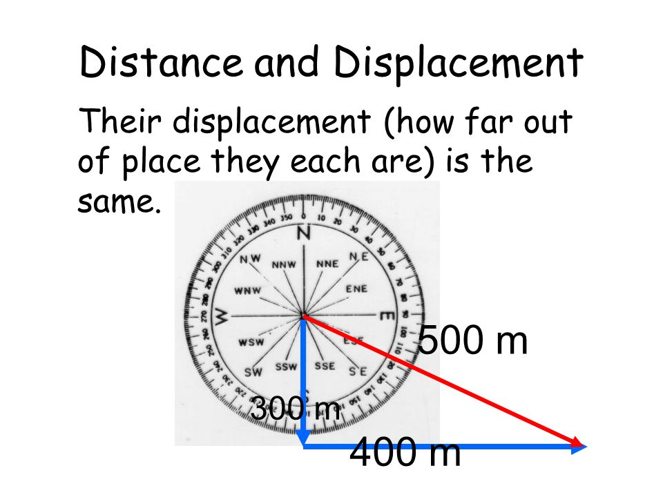 Distance and Displacement Their displacement (how far out of place they each are) is the same. 500 m 300 m 400 m
