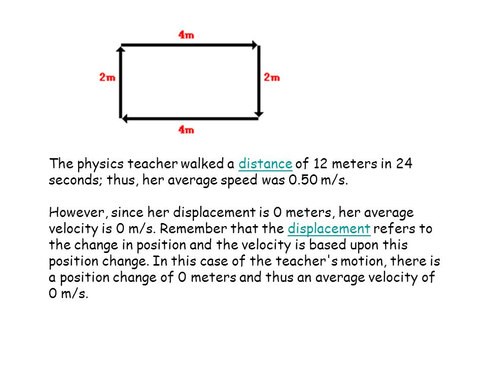 The physics teacher walked a distance of 12 meters in 24distance seconds; thus, her average speed was 0.50 m/s. However, since her displacement is 0 m