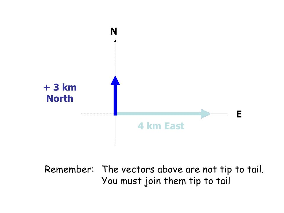 N E 4 km East + 3 km North Remember: The vectors above are not tip to tail. You must join them tip to tail