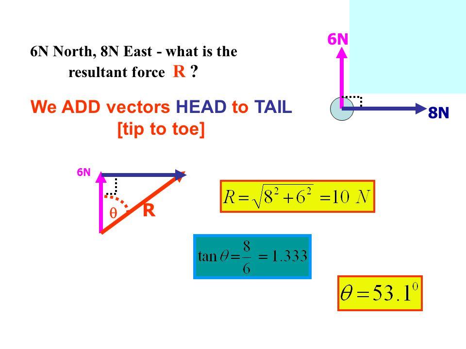 6N North, 8N East - what is the resultant force R ? 6N 8N We ADD vectors HEAD to TAIL [tip to toe] R 6N 8N