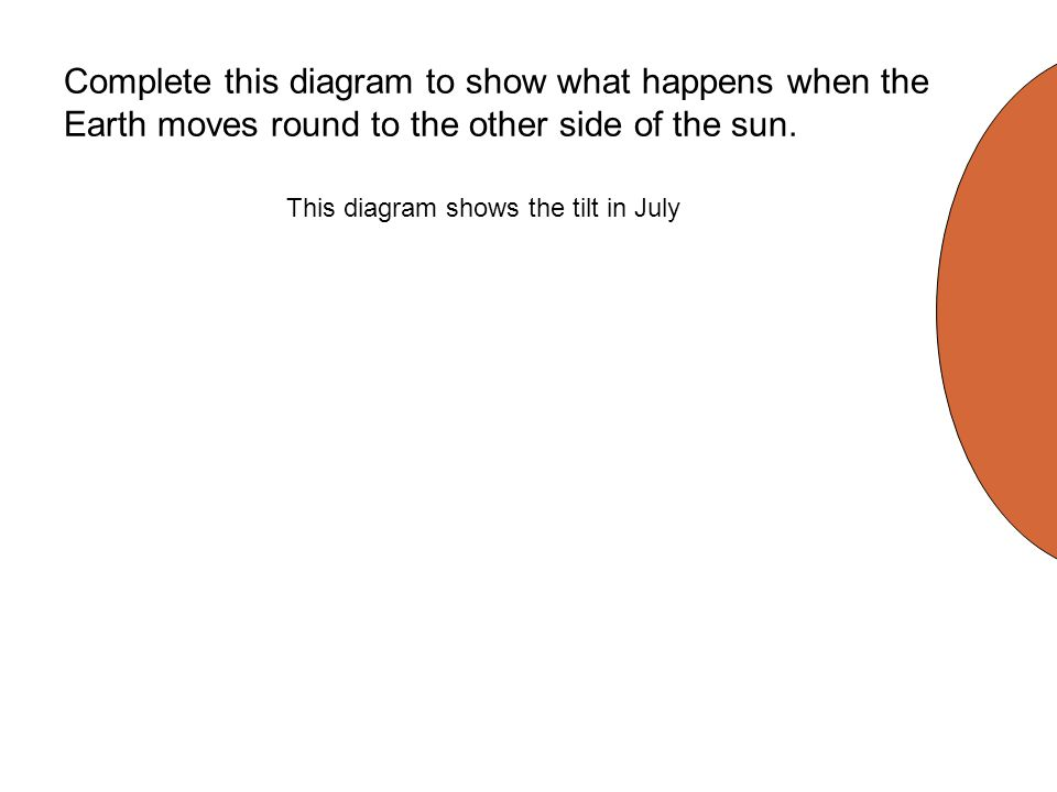 Complete this diagram to show what happens when the Earth moves round to the other side of the sun. This diagram shows the tilt in July