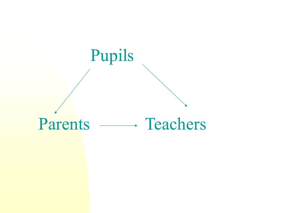 Pupils ParentsTeachers