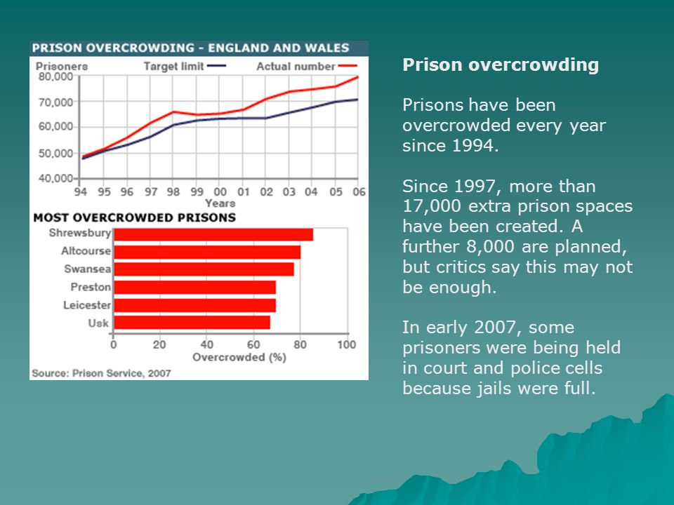 Prison overcrowding Prisons have been overcrowded every year since 1994. Since 1997, more than 17,000 extra prison spaces have been created. A further