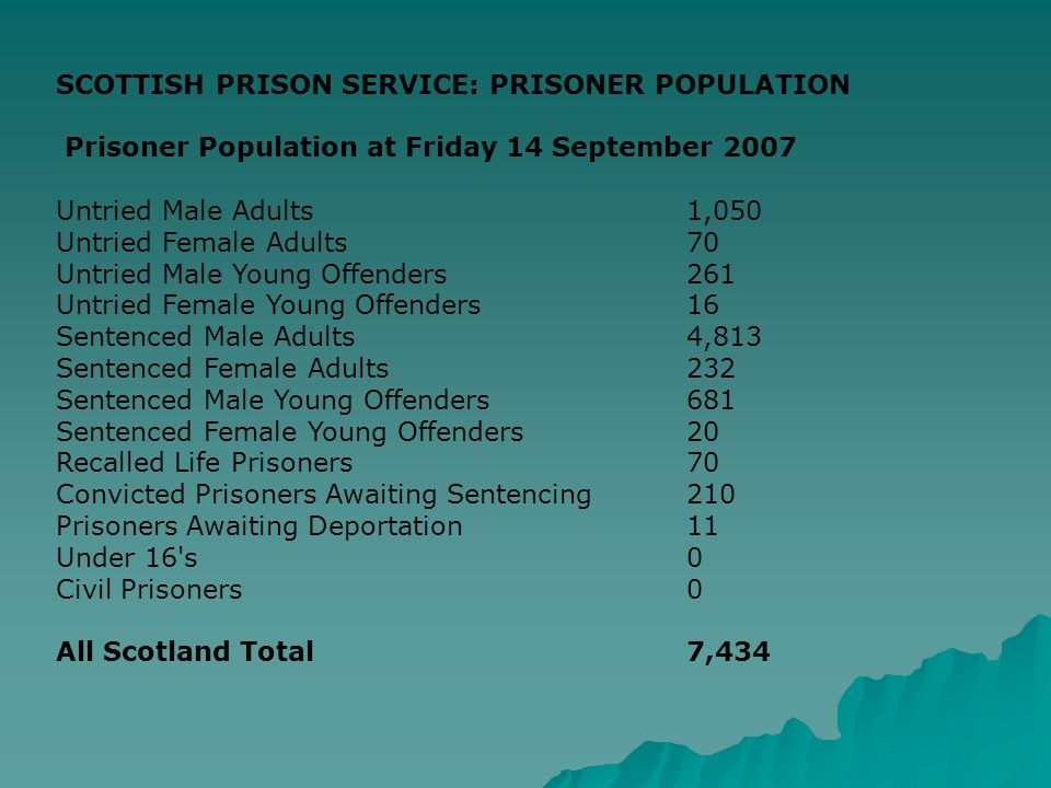 SCOTTISH PRISON SERVICE: PRISONER POPULATION Prisoner Population at Friday 14 September 2007 Untried Male Adults1,050 Untried Female Adults70 Untried Male Young Offenders261 Untried Female Young Offenders16 Sentenced Male Adults4,813 Sentenced Female Adults232 Sentenced Male Young Offenders681 Sentenced Female Young Offenders20 Recalled Life Prisoners70 Convicted Prisoners Awaiting Sentencing210 Prisoners Awaiting Deportation11 Under 16 s0 Civil Prisoners0 All Scotland Total7,434