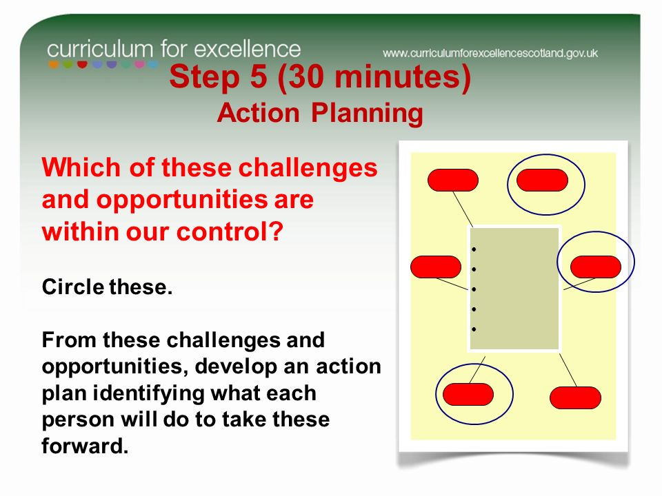 Step 5 (30 minutes) Action Planning Which of these challenges and opportunities are within our control.