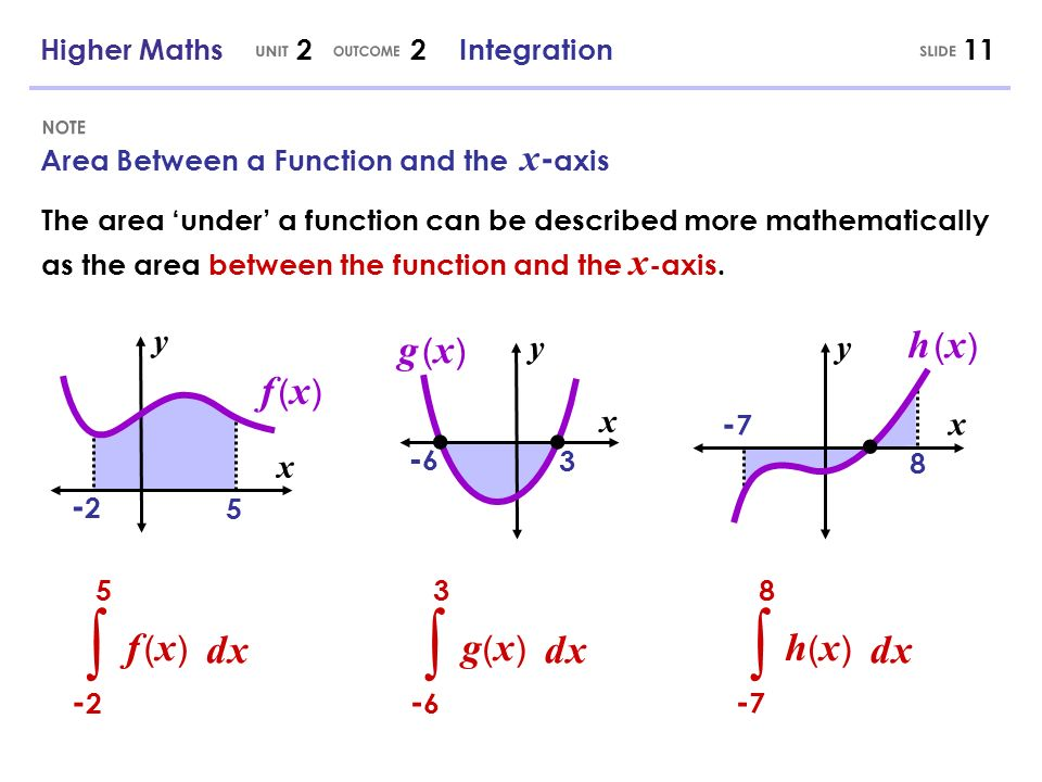The area under a function can be described more mathematically as the area between the function and the x -axis. Area Between a Function and the x - a