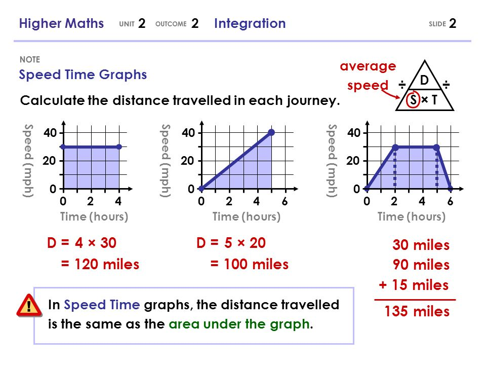 Reverse Differentiation D T speed = rate of change of distance with respect to time If we know how the speed changes, and want to find distance, we need to undo finding the rate of change with respect to time.
