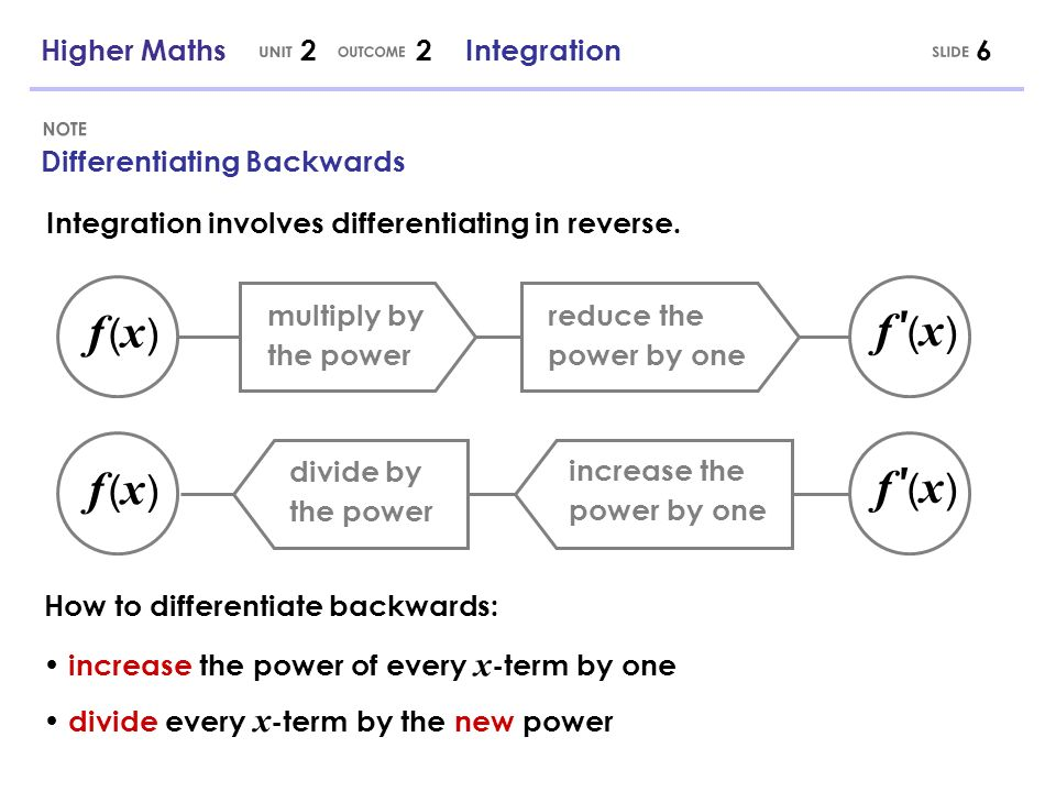 Higher Maths 2 2 Integration6 Differentiating Backwards Integration involves differentiating in reverse. multiply by the power reduce the power by one