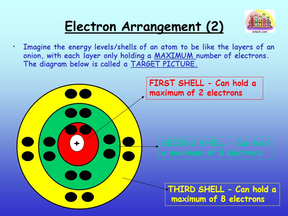 Electron Arrangement (2) Imagine the energy levels/shells of an atom to be like the layers of an onion, with each layer only holding a MAXIMUM number of electrons.