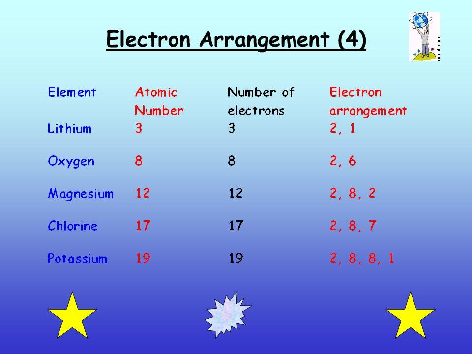 Electron Arrangement (4)