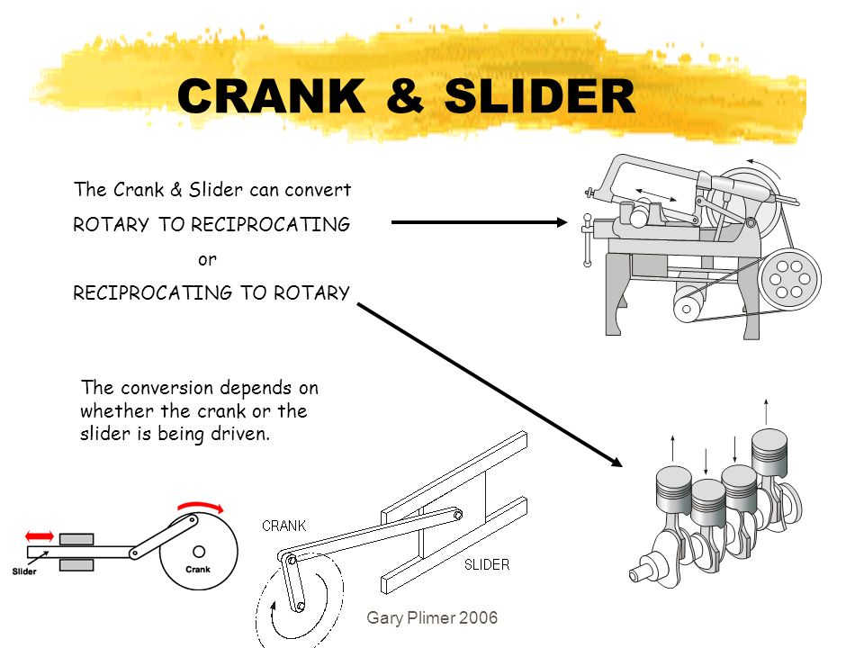 Gary Plimer 2006 CRANK & SLIDER The Crank & Slider can convert ROTARY TO RECIPROCATING or RECIPROCATING TO ROTARY The conversion depends on whether the crank or the slider is being driven.