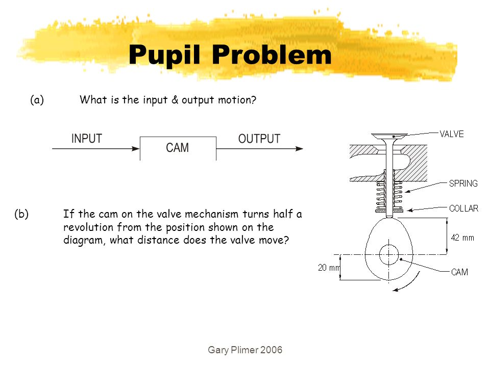 Gary Plimer 2006 Pupil Problem (b) If the cam on the valve mechanism turns half a revolution from the position shown on the diagram, what distance does the valve move.