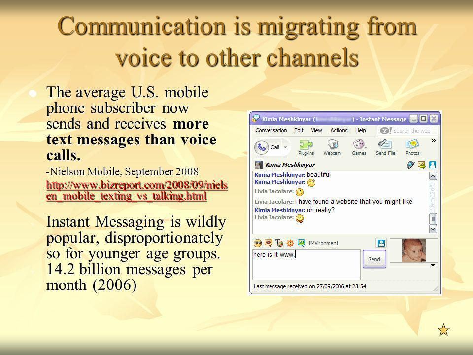 Communication is migrating from voice to other channels The average U.S. mobile phone subscriber now sends and receives more text messages than voice