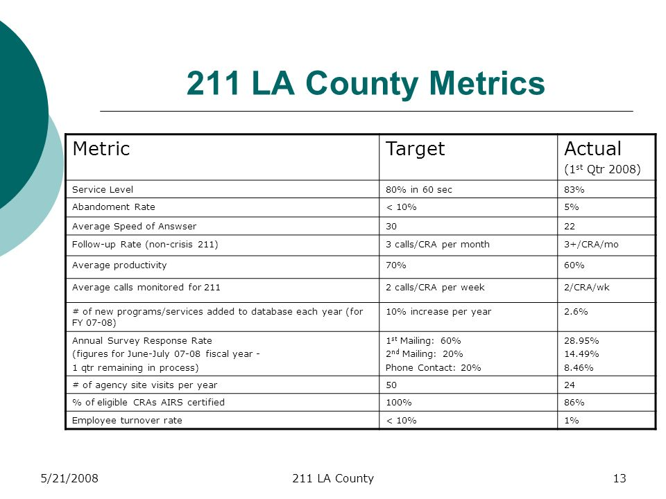 5/21/ LA County LA County Metrics MetricTargetActual (1 st Qtr 2008) Service Level80% in 60 sec83% Abandoment Rate< 10%5% Average Speed of Answser3022 Follow-up Rate (non-crisis 211)3 calls/CRA per month3+/CRA/mo Average productivity70%60% Average calls monitored for 2112 calls/CRA per week2/CRA/wk # of new programs/services added to database each year (for FY 07-08) 10% increase per year2.6% Annual Survey Response Rate (figures for June-July fiscal year - 1 qtr remaining in process) 1 st Mailing: 60% 2 nd Mailing: 20% Phone Contact: 20% 28.95% 14.49% 8.46% # of agency site visits per year5024 % of eligible CRAs AIRS certified100%86% Employee turnover rate< 10%1%