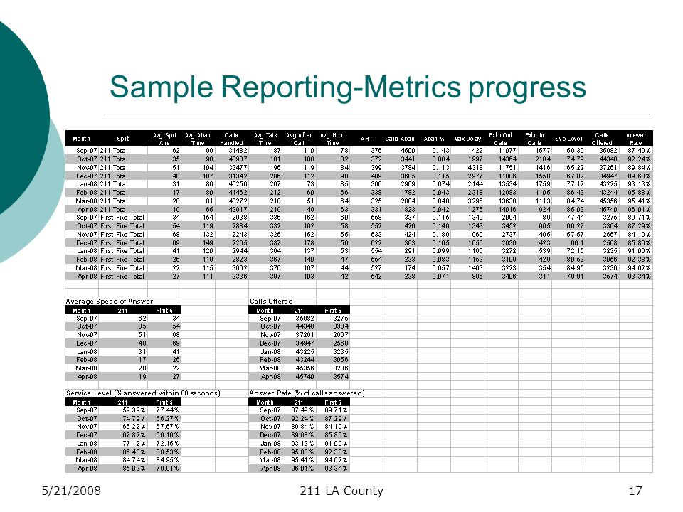 5/21/2008211 LA County17 Sample Reporting-Metrics progress