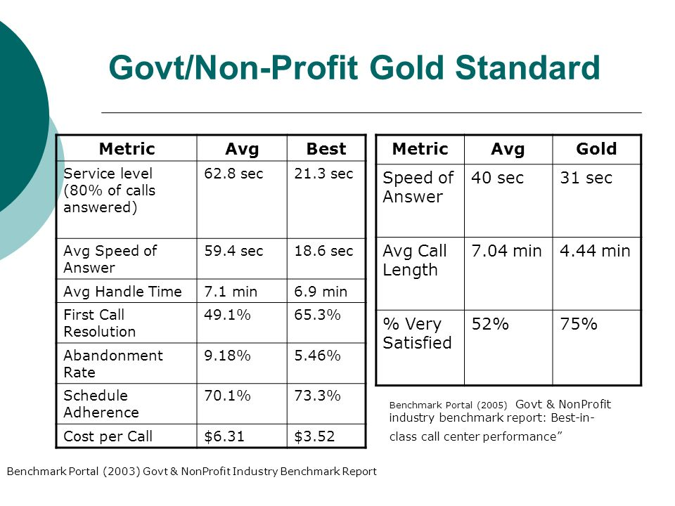 Govt/Non-Profit Gold Standard MetricAvgBest Service level (80% of calls answered) 62.8 sec21.3 sec Avg Speed of Answer 59.4 sec18.6 sec Avg Handle Time7.1 min6.9 min First Call Resolution 49.1%65.3% Abandonment Rate 9.18%5.46% Schedule Adherence 70.1%73.3% Cost per Call$6.31$3.52 MetricAvgGold Speed of Answer 40 sec31 sec Avg Call Length 7.04 min4.44 min % Very Satisfied 52%75% Benchmark Portal (2005) Govt & NonProfit industry benchmark report: Best-in- class call center performance Benchmark Portal (2003) Govt & NonProfit Industry Benchmark Report